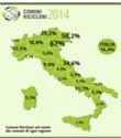Comuni ricicloni 2014: l'Italia verso 'rifiuti free'
