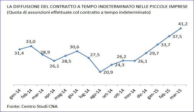 CNA Osservatorio lavoro: a marzo impennata della nuova occupazione nelle piccole imprese