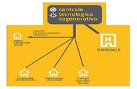 """AO """"S. Maria della Misericordia"""" di Udine: dalla cogenerazione ospedaliera al teleriscaldamento urbano"""