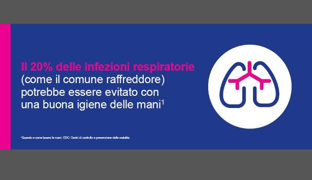 Igiene personale? 4 italiani su 10   pensano di non potersi permettere i prodotti che vorrebbero