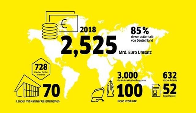 Kärcher ha stabilito un nuovo record di vendite nel 2018