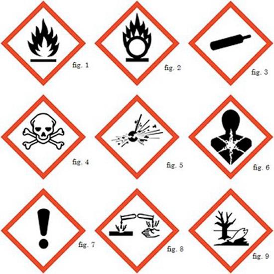pittogrammi di pericolo da