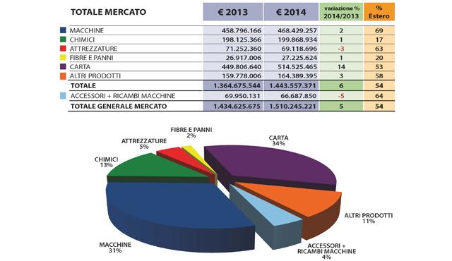 Dati Afidamp 2014: finalmente una crescita decisa