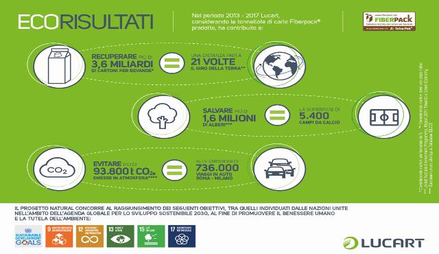 Il percorso virtuoso di Lucart verso un'economia circolare della carta