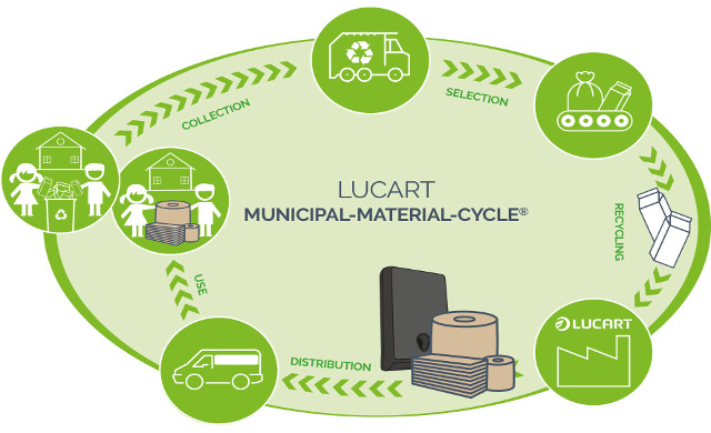 Lucart Municipal-Material-Cycle® tra i vincitori degli European Cleaning and Hygiene Awards 2019