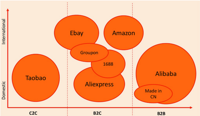 Come cambia la distribuzione: arriva lo tsunami Alibaba